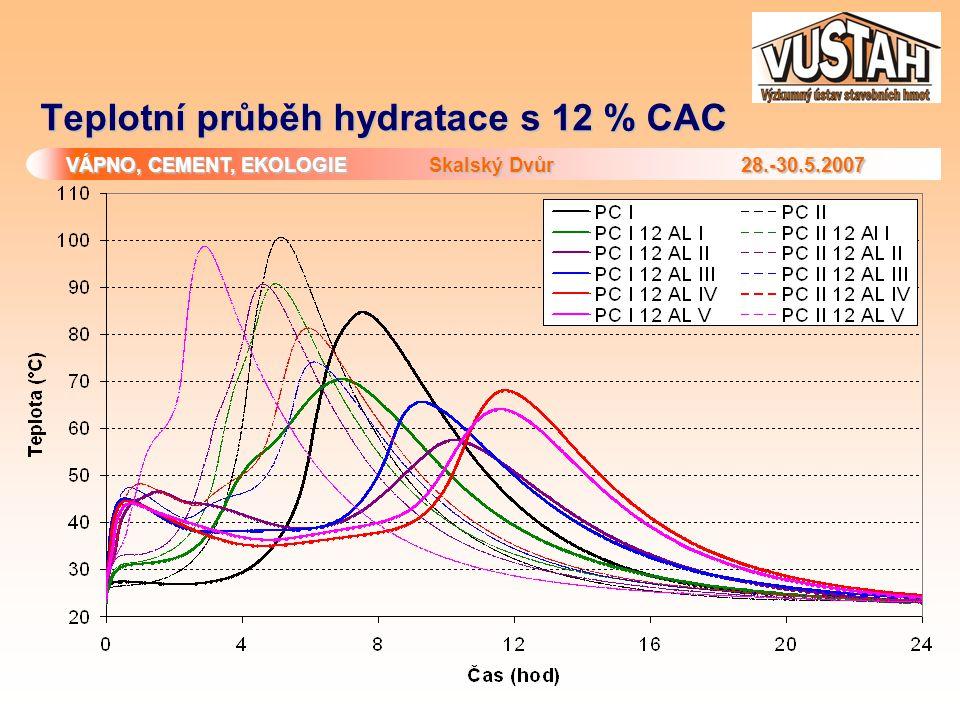 VÁPNO, CEMENT, EKOLOGIE Skalský Dvůr 28.-30.5.2007 Teplotní průběh hydratace s 12 % CAC