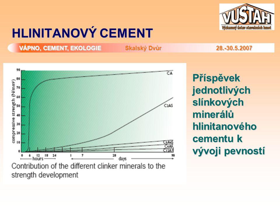 VÁPNO, CEMENT, EKOLOGIE Skalský Dvůr 28.-30.5.2007 HLINITANOVÝ CEMENT Příspěvek jednotlivých slínkových minerálů hlinitanového cementu k vývoji pevnos