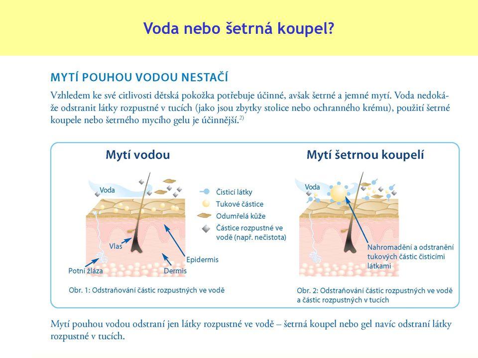 Výsledky klinické studie: Použití samotné vody nepřináší pokožce žádné výhody
