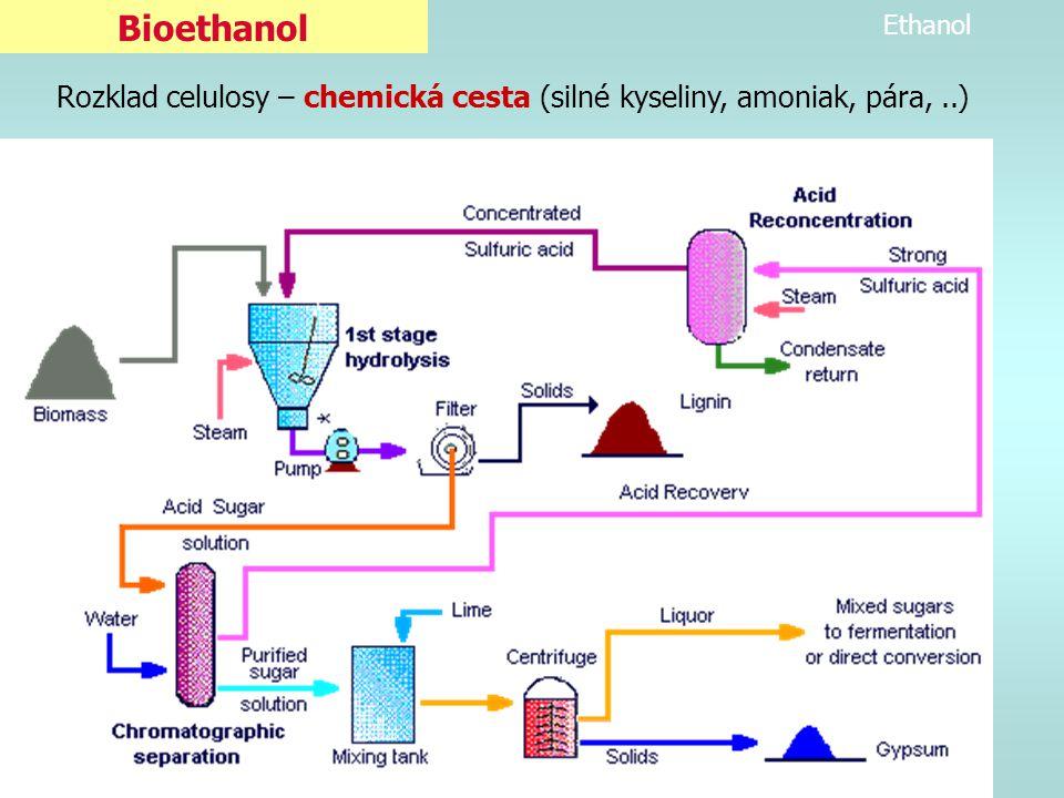 Ethanol Bioetanol /Biolíh Bioetanol V r.2003 – USA 8 mld. Litrů (většinou směs E10)