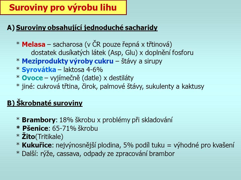 Výroba ethanolu Syntetický líh = chemická výroba (např. hydratace ethylenu) Kvasný líh = fermentací (pro potravinářské, chemické, farmaceutické …) Tec