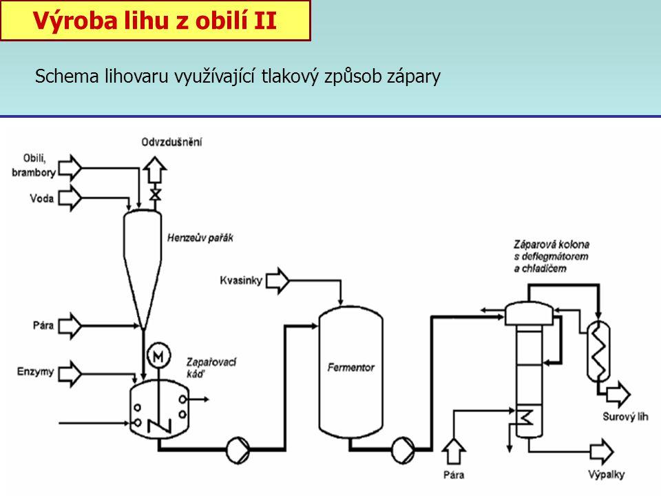 """Výroba líhu z obilí 1) Příprava zápary: ztekucení a zcukření škrobu tlakový způsob = paření zrn při 120 o C a 0,2-0,5 MPa po zchlazení přídavek """"zteku"""