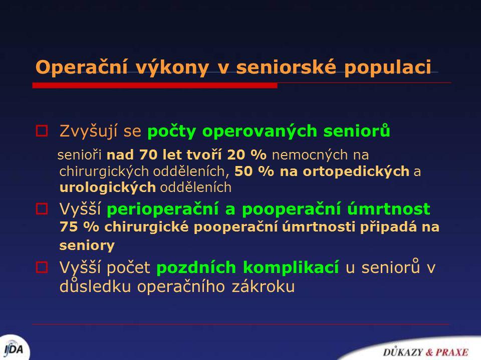 Operační výkony v seniorské populaci  Zvyšují se počty operovaných seniorů senioři nad 70 let tvoří 20 % nemocných na chirurgických odděleních, 50 %