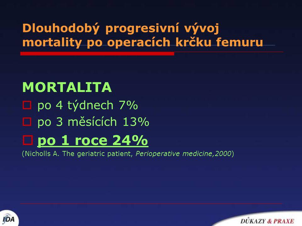 Dlouhodobý progresivní vývoj mortality po operacích krčku femuru MORTALITA  po 4 týdnech 7%  po 3 měsících 13%  po 1 roce 24% (Nicholls A. The geri
