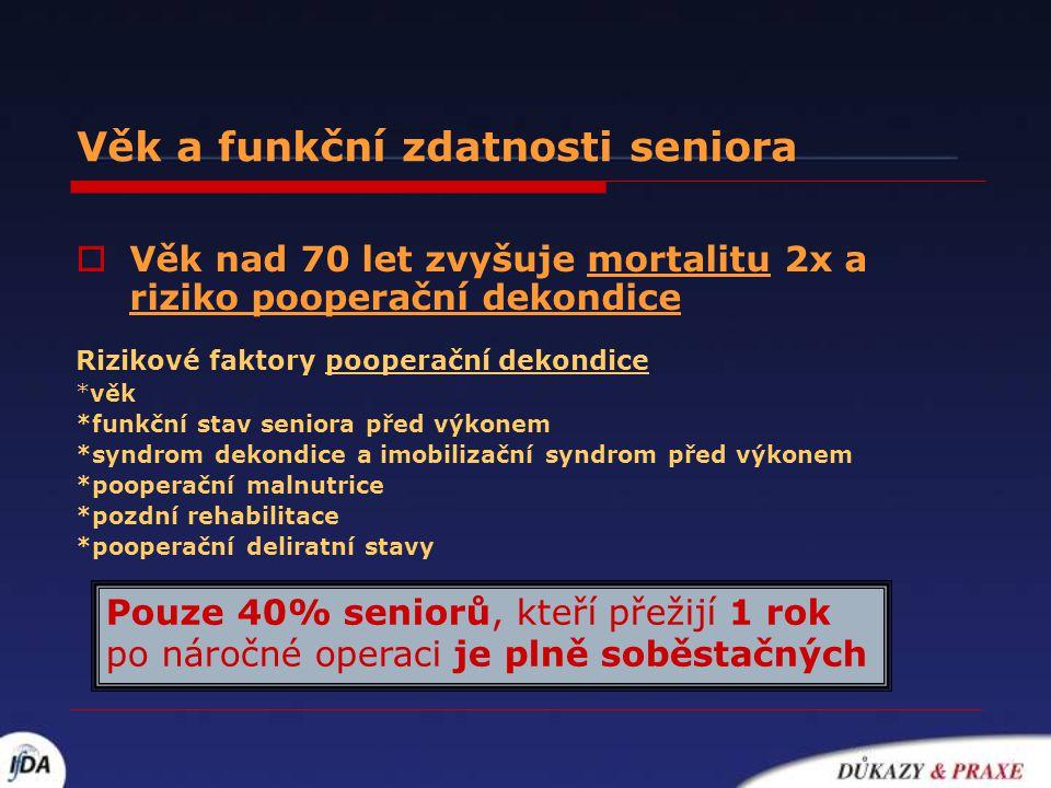 Věk a funkční zdatnosti seniora  Věk nad 70 let zvyšuje mortalitu 2x a riziko pooperační dekondice Rizikové faktory pooperační dekondice *věk *funkčn