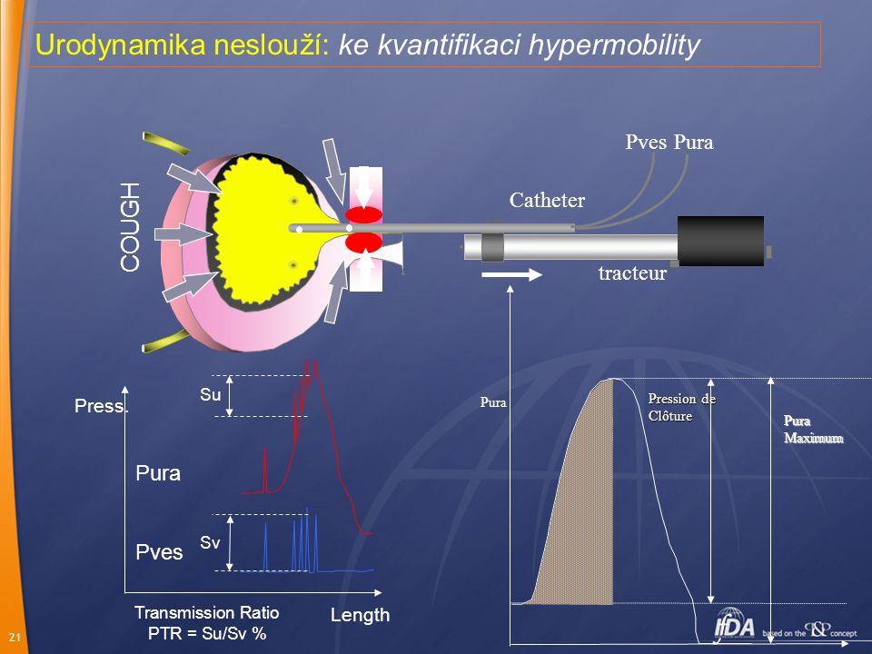 21 Urodynamika neslouží: ke kvantifikaci hypermobility PuraPves COUGH Press. Length Pura Pves Su Sv Transmission Ratio PTR = Su/Sv % Catheter tracteur