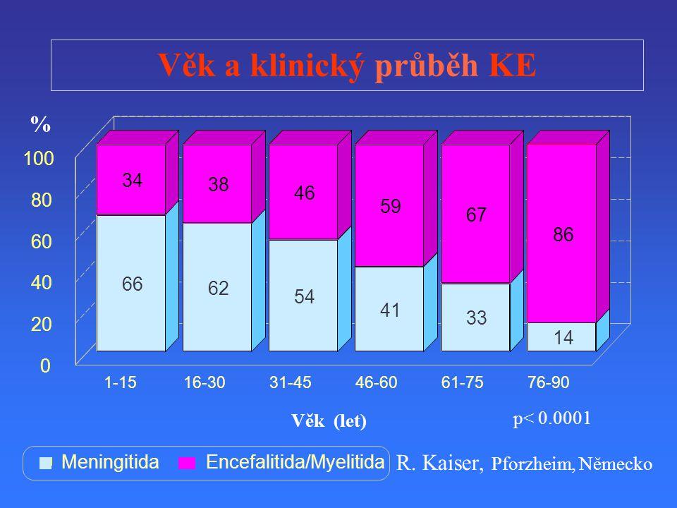 Věk a klinický průběh KE R. Kaiser, Pforzheim, Německo MeningitidaEncefalitida/Myelitida p< 0.0001