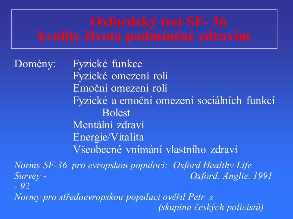 Oxfordský test SF- 36 kvality života podmíněné zdravím Domény:Fyzické funkce Fyzické omezení rolí Emoční omezení rolí Fyzické a emoční omezení sociálních funkcí Bolest Mentální zdraví Energie/Vitalita Všeobecné vnímání vlastního zdraví Normy SF-36 pro evropskou populaci: Oxford Healthy Life Survey - Oxford, Anglie, 1991 - 92 Normy pro středoevropskou populaci ověřil Petr s (skupina českých policistů)