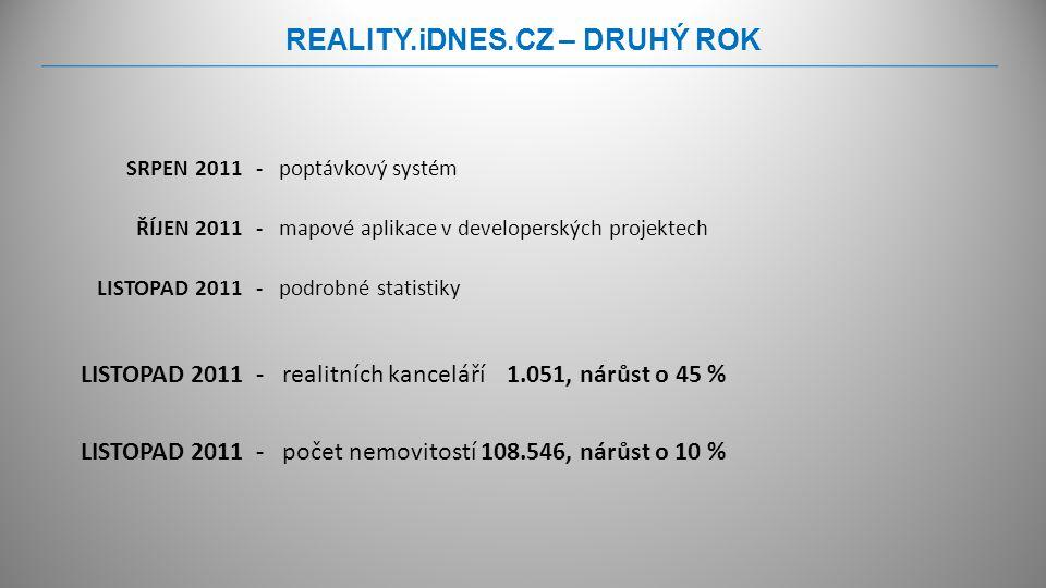 REALITY.iDNES.CZ – DRUHÝ ROK SRPEN 2011 ŘÍJEN 2011 LISTOPAD 2011 - poptávkový systém - mapové aplikace v developerských projektech - podrobné statistiky - realitních kanceláří 1.051, nárůst o 45 % - počet nemovitostí 108.546, nárůst o 10 %