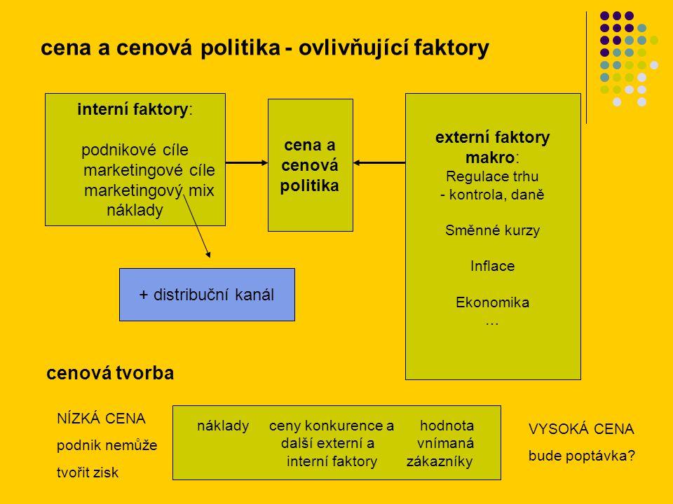 cena a cenová politika - ovlivňující faktory interní faktory: podnikové cíle marketingové cíle marketingový mix náklady cena a cenová politika externí