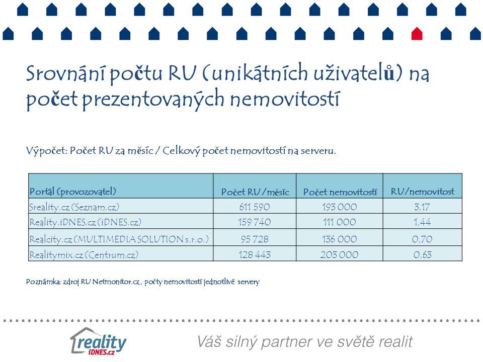 Výpočet: Počet RU za měsíc / Celkový počet nemovitostí na serveru. Poznámka: zdroj RU Netmonitor.cz, počty nemovitostí jednotlivé servery Portál (prov