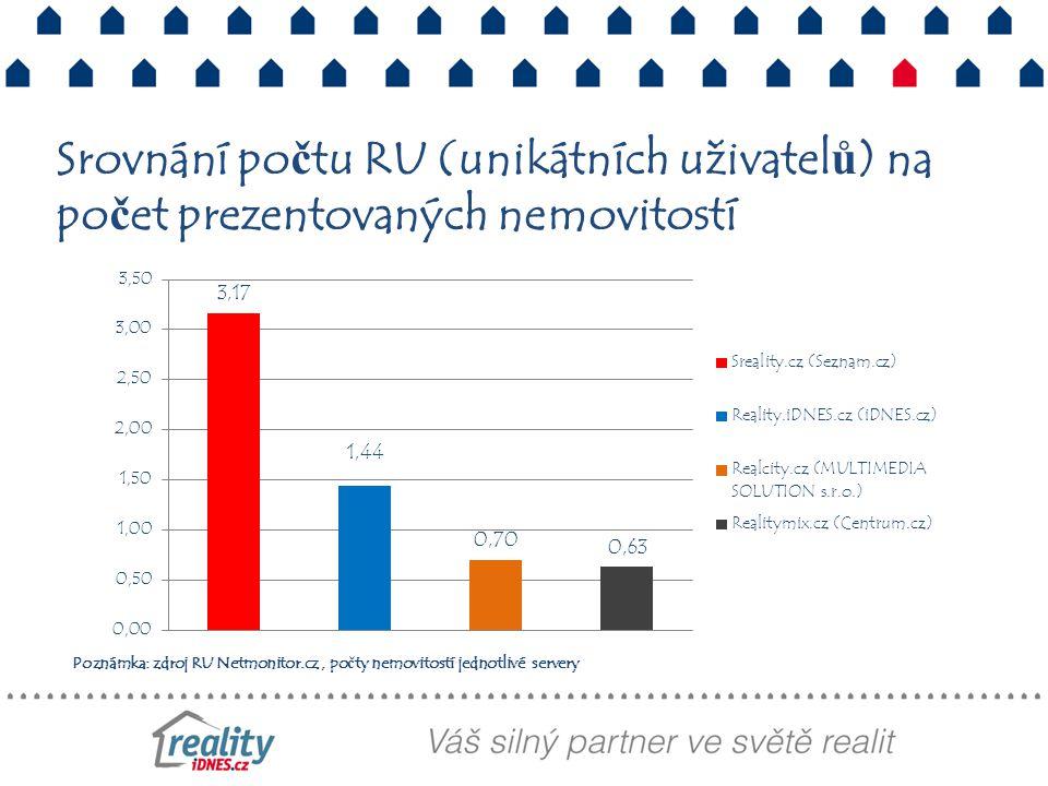 Poznámka: zdroj RU Netmonitor.cz, počty nemovitostí jednotlivé servery Srovnání počtu RU (unikátních uživatelů) na počet prezentovaných nemovitostí