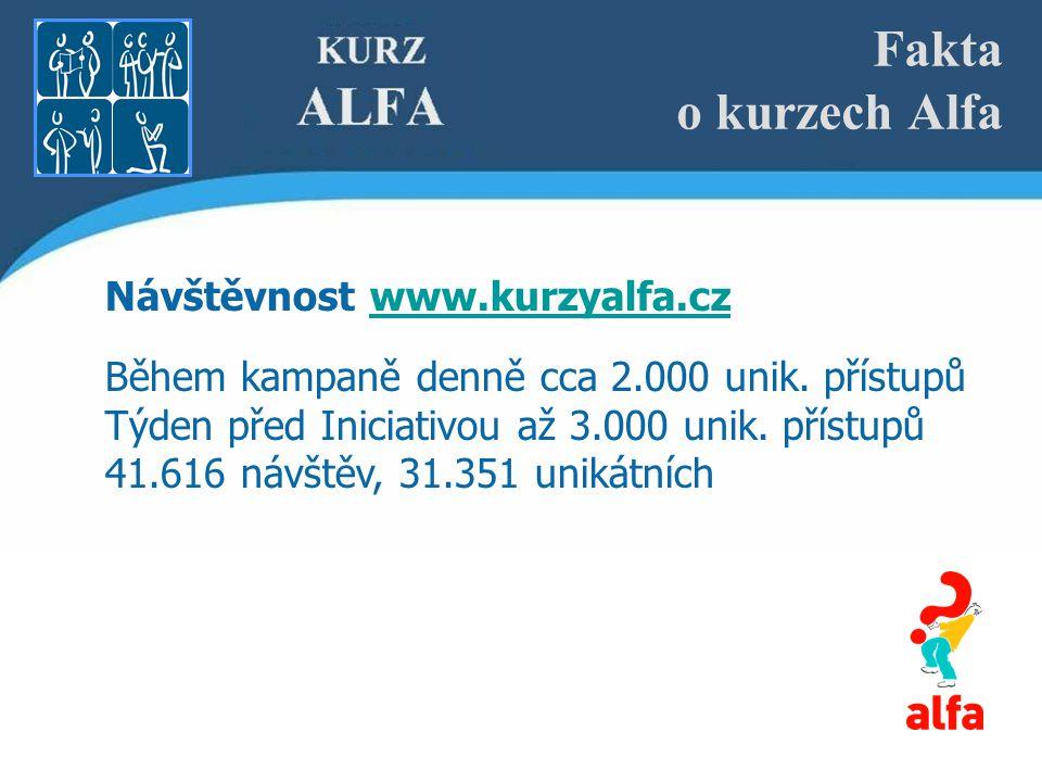 Fakta o kurzech Alfa Návštěvnost www.kurzyalfa.czwww.kurzyalfa.cz Během kampaně denně cca 2.000 unik.