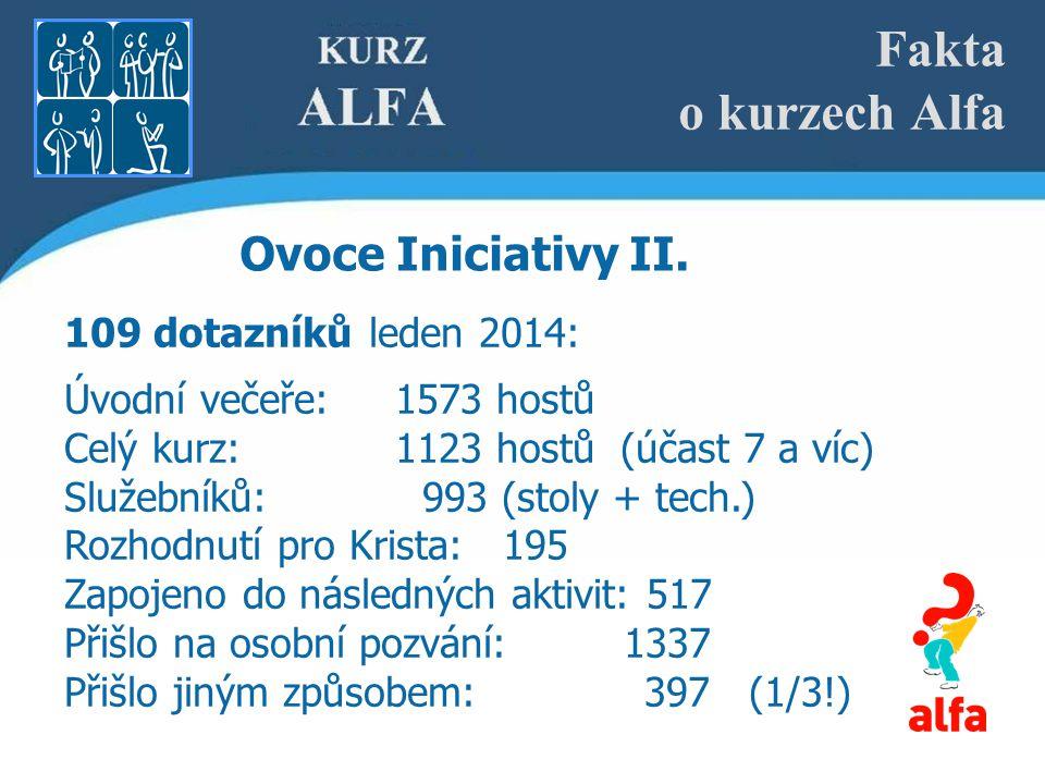 Fakta o kurzech Alfa Ovoce Iniciativy II.