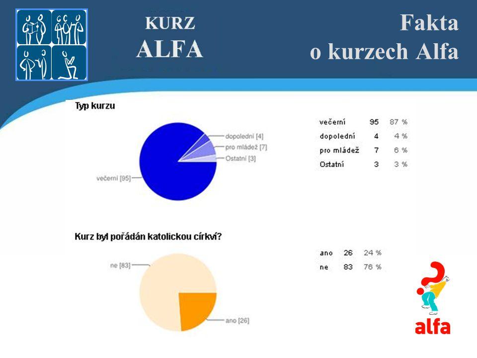 Fakta o kurzech Alfa