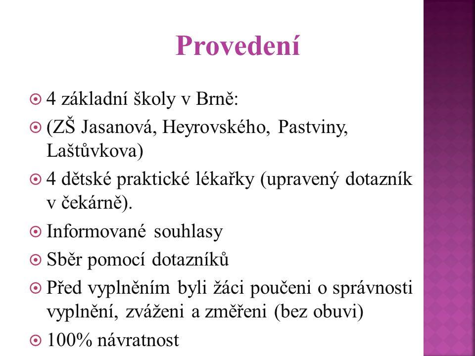 Provedení  4 základní školy v Brně:  (ZŠ Jasanová, Heyrovského, Pastviny, Laštůvkova)  4 dětské praktické lékařky (upravený dotazník v čekárně). 