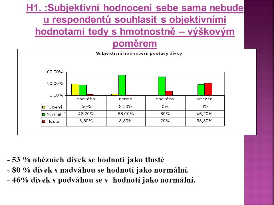 H1. :Subjektivní hodnocení sebe sama nebude u respondentů souhlasit s objektivními hodnotami tedy s hmotnostně – výškovým poměrem - - 53 % obézních dí