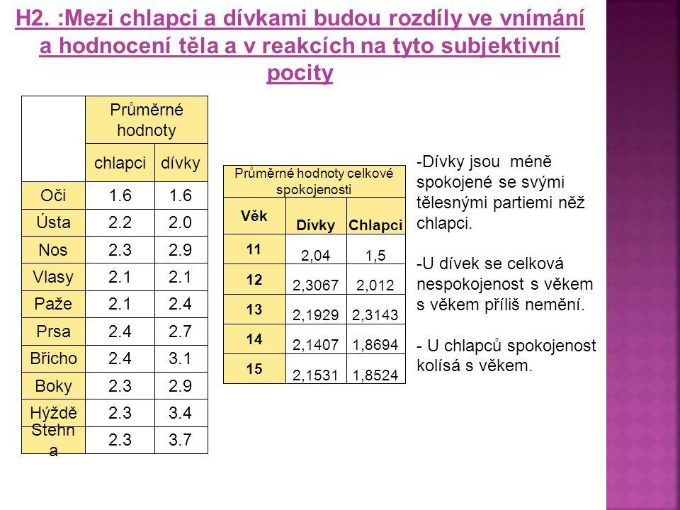 Průměrné hodnoty chlapcidívky Oči1.6 Ústa2.22.0 Nos2.32.9 Vlasy2.1 Paže2.12.4 Prsa2.42.7 Břicho2.43.1 Boky2.32.9 Hýždě2.33.4 Stehn a 2.33.7 Průměrné hodnoty celkové spokojenosti Věk DívkyChlapci 11 2,041,5 12 2,30672,012 13 2,19292,3143 14 2,14071,8694 15 2,15311,8524 H2.