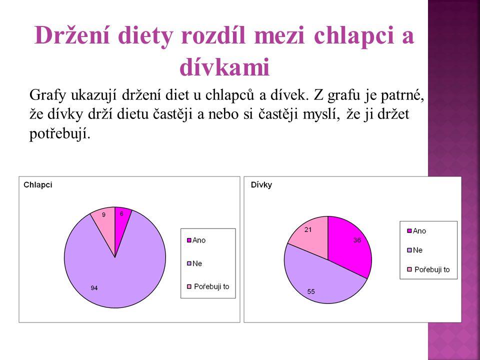 Držení diety rozdíl mezi chlapci a dívkami Grafy ukazují držení diet u chlapců a dívek. Z grafu je patrné, že dívky drží dietu častěji a nebo si častě