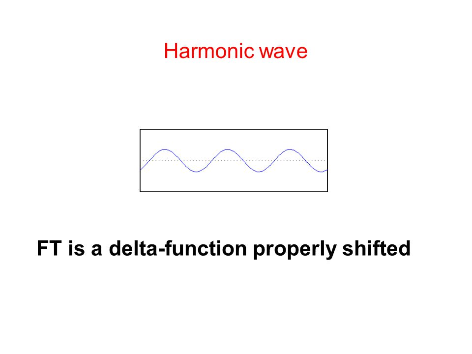 Harmonic wave FT is a delta-function properly shifted