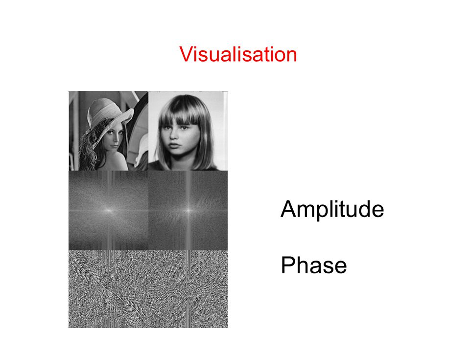 Amplitude Phase Visualisation