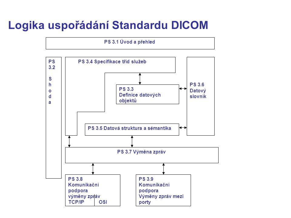 Logika uspořádání Standardu DICOM PS 3.1 Úvod a přehled PS 3.6 Datový slovník PS 3.3 Definice datových objektů PS 3.4 Specifikace tříd služeb PS 3.5 Datová struktura a sémantika PS 3.7 Výměna zpráv PS 3.2 S h o d a PS 3.8 Komunikační podpora výměny zpráv TCP/IP OSI PS 3.9 Komunikační podpora Výměny zpráv mezi porty