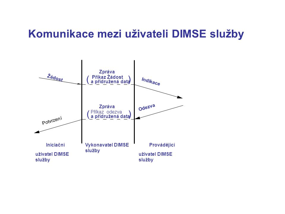 Komunikace mezi uživateli DIMSE služby Žádost Potvrzení Indikace Odezva Zpráva Příkaz Žádost a přidružená data Zpráva Příkaz odezva a přidružená data