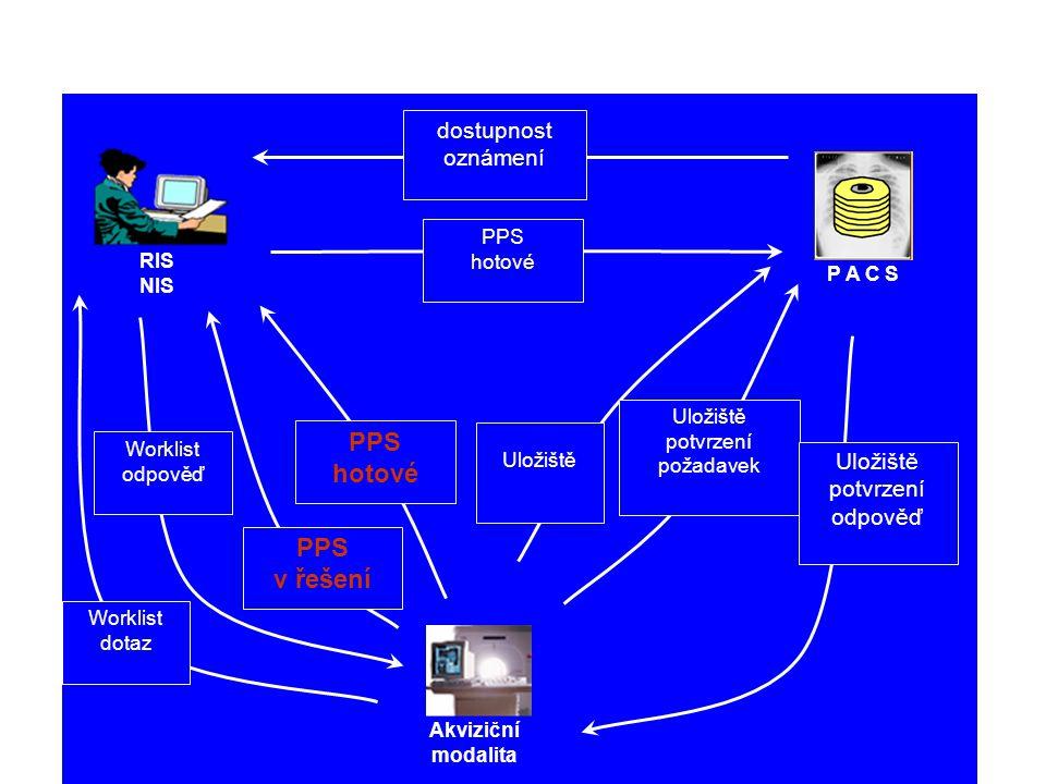 RIS NIS P A C S Akviziční modalita Worklist dotaz Worklist odpověď PPS v řešení PPS hotové Uložiště Uložiště potvrzení požadavek PPS hotové Uložiště potvrzení odpověď dostupnost oznámení