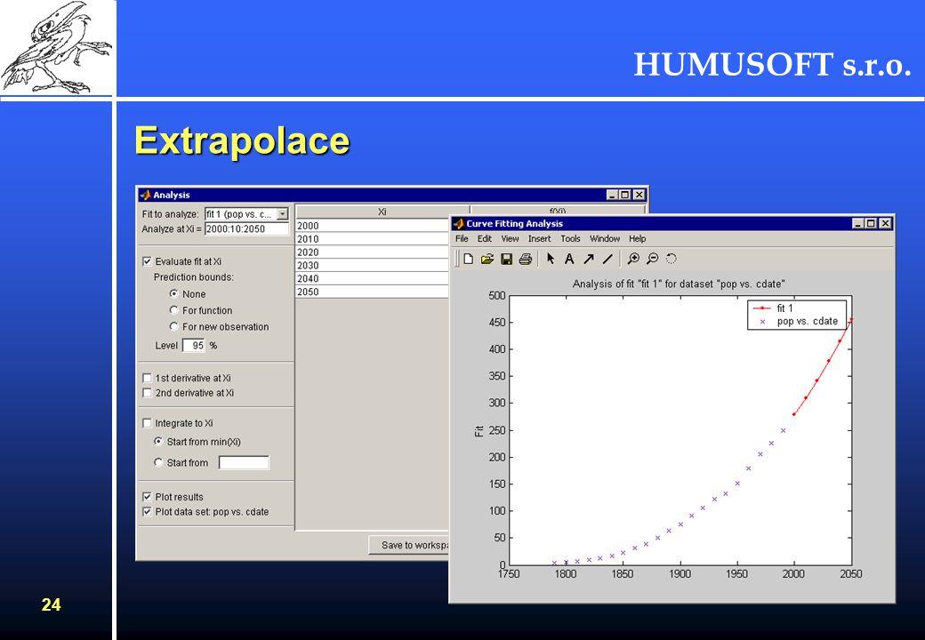 HUMUSOFT s.r.o. 24 Extrapolace