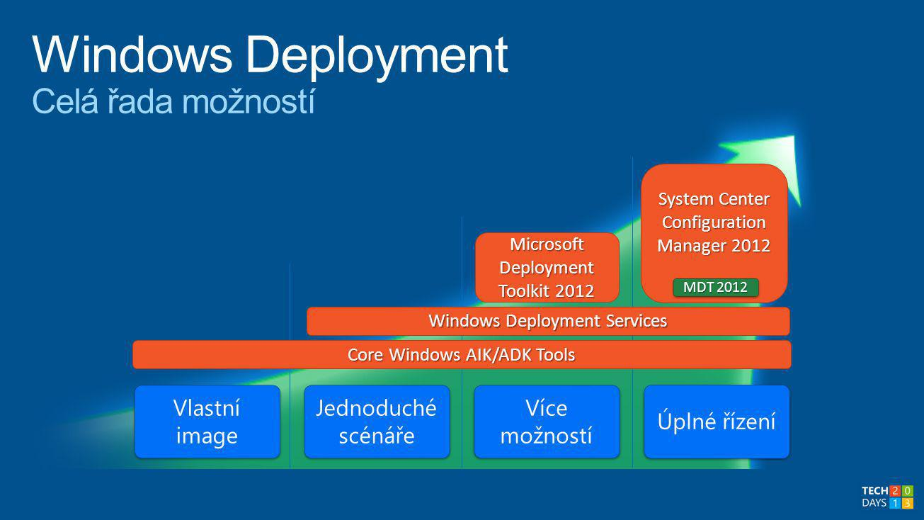 Vlastní image Jednoduché scénáře Více možností Úplné řízení Core Windows AIK/ADK Tools Windows Deployment Services System Center Configuration Manager 2012 Microsoft Deployment Toolkit 2012 MDT 2012