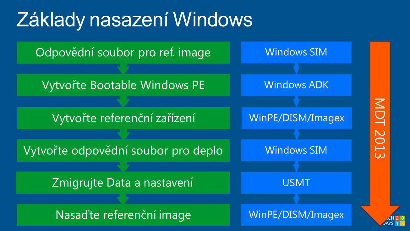 Nasaďte referenční image WinPE/DISM/Imagex Windows SIM MDT 2013 Zmigrujte Data a nastavení Vytvořte odpovědní soubor pro deplo Vytvořte referenční zařízení USMT Vytvořte Bootable Windows PE Odpovědní soubor pro ref.