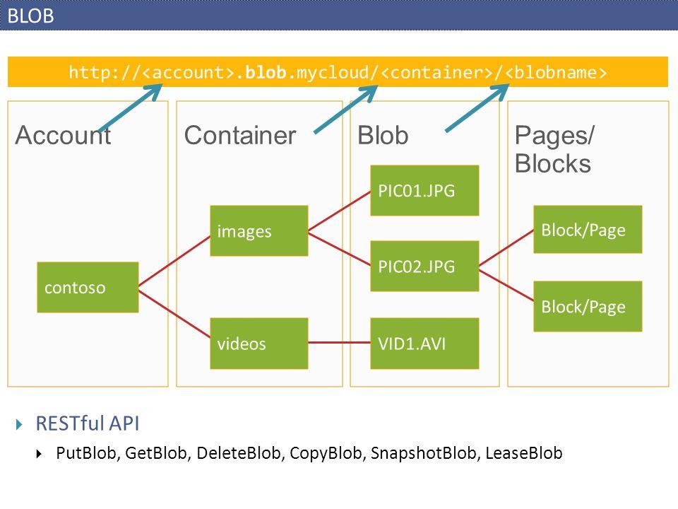 BLOB BlobContainerAccount http://.blob.mycloud/ / Pages/ Blocks contoso PIC01.JPG Block/Page PIC02.JPG images VID1.AVIvideos  RESTful API  PutBlob,