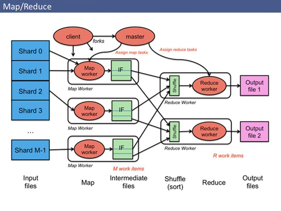 Map/Reduce