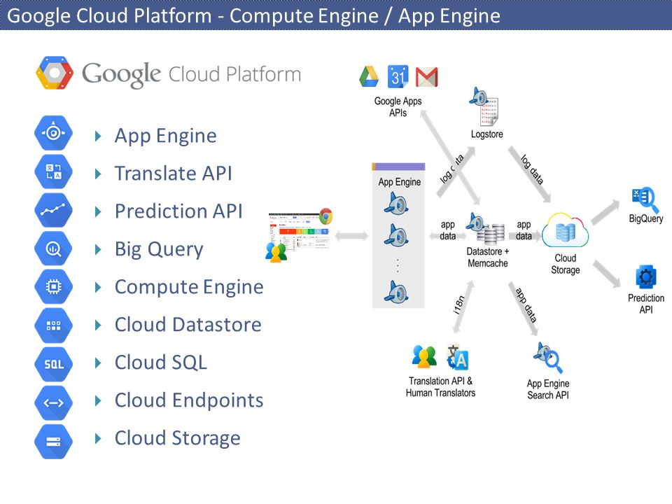 Google Cloud Platform - Compute Engine / App Engine  App Engine  Translate API  Prediction API  Big Query  Compute Engine  Cloud Datastore  Clo