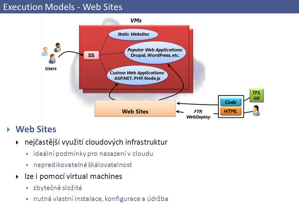 Execution Models - Web Sites  Web Sites  nejčastější využití cloudových infrastruktur  ideální podmínky pro nasazení v cloudu  nepredikovatelné šk
