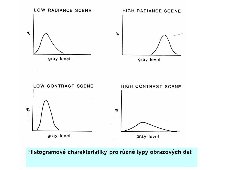 Histogramové charakteristiky pro různé typy obrazových dat