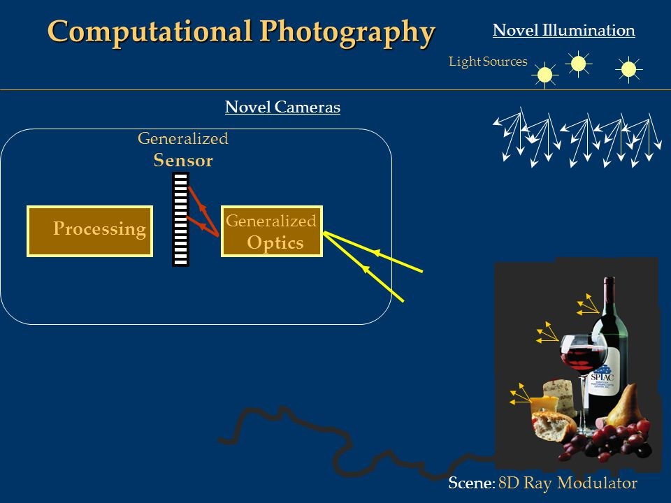 Computational Photography Novel Illumination Novel Cameras Scene : 8D Ray Modulator Generalized Sensor Generalized Optics Processing Light Sources