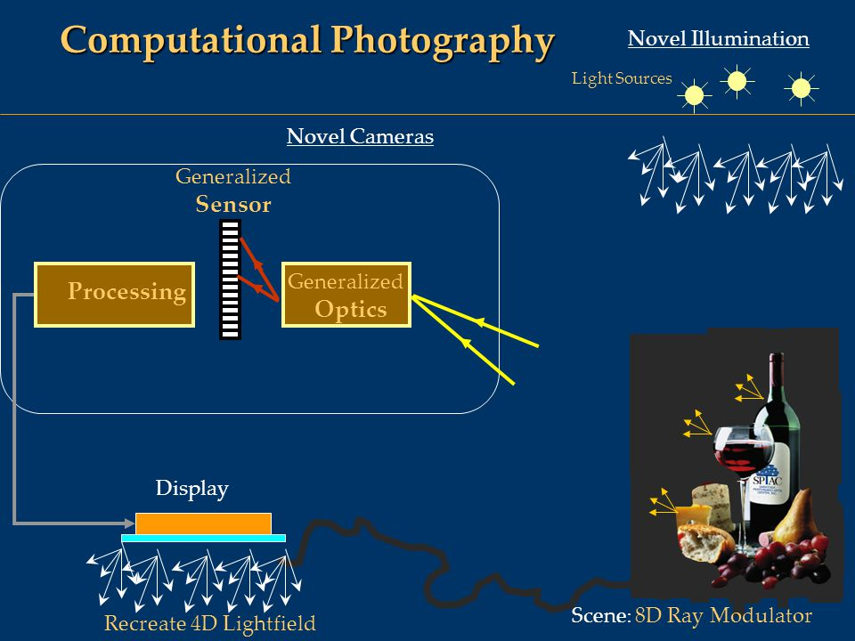 Computational Photography Novel Illumination Novel Cameras Scene : 8D Ray Modulator Display Generalized Sensor Generalized Optics Processing Recreate 4D Lightfield Light Sources