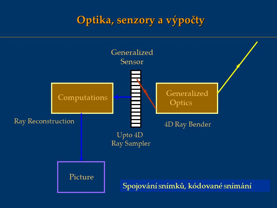 Optika, senzory a výpočty Generalized Sensor Generalized Optics Computations Picture 4D Ray Bender Upto 4D Ray Sampler Ray Reconstruction Spojování sn