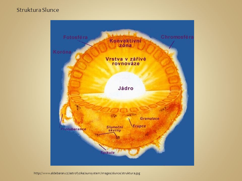 Struktura Slunce http://www.aldebaran.cz/astrofyzika/sunsystem/images/slunce/struktura.jpg