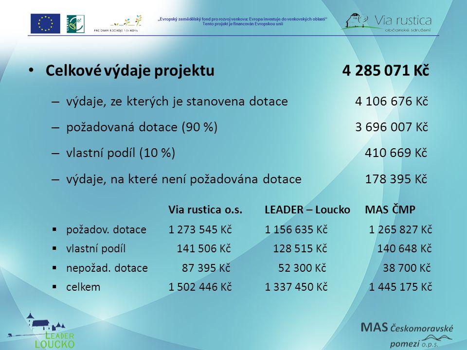 Celkové výdaje projektu 4 285 071 Kč – výdaje, ze kterých je stanovena dotace4 106 676 Kč – požadovaná dotace (90 %) 3 696 007 Kč – vlastní podíl (10