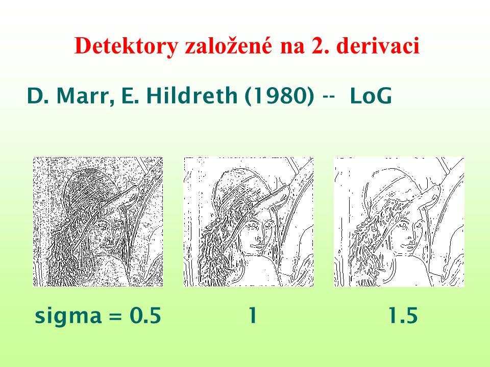Detektory založené na 2. derivaci D. Marr, E. Hildreth (1980) -- LoG sigma = 0.5 1 1.5