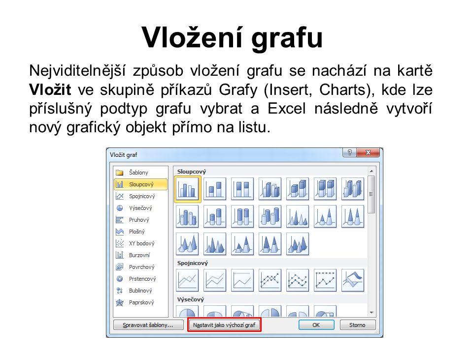 Vložení grafu Nejviditelnější způsob vložení grafu se nachází na kartě Vložit ve skupině příkazů Grafy (Insert, Charts), kde lze příslušný podtyp grafu vybrat a Excel následně vytvoří nový grafický objekt přímo na listu.