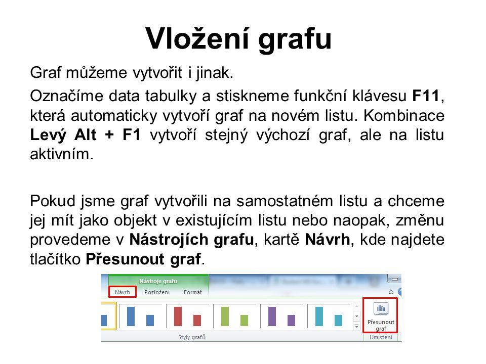 Vložení grafu Cvičení 1 1.Vytvoř na listu 1 v programu Excel tabulku: 2.Označ data v tabulce.