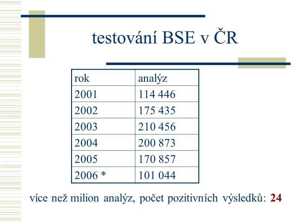 testování BSE v ČR více než milion analýz, počet pozitivních výsledků: 24 rokanalýz 2001114 446 2002175 435 2003210 456 2004200 873 2005170 857 2006 *101 044