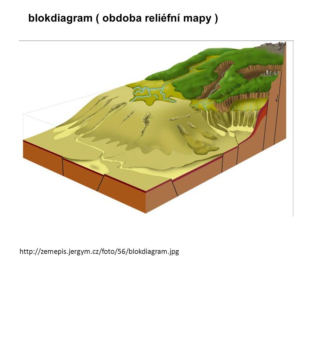 blokdiagram ( obdoba reliéfní mapy ) http://zemepis.jergym.cz/foto/56/blokdiagram.jpg