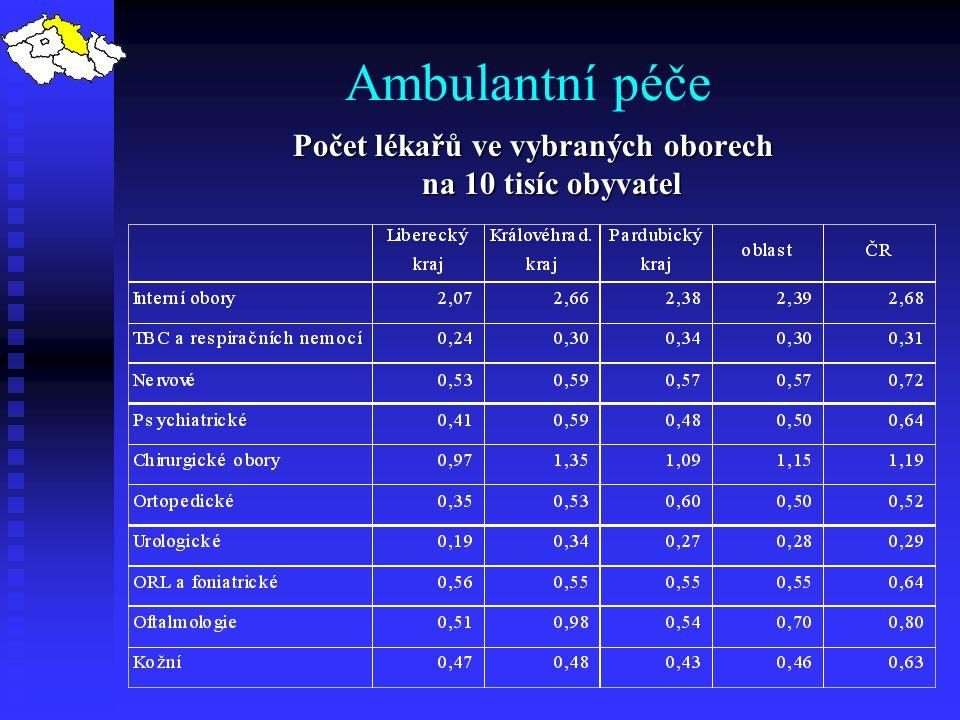 Ambulantní péče Počet lékařů ve vybraných oborech na 10 tisíc obyvatel