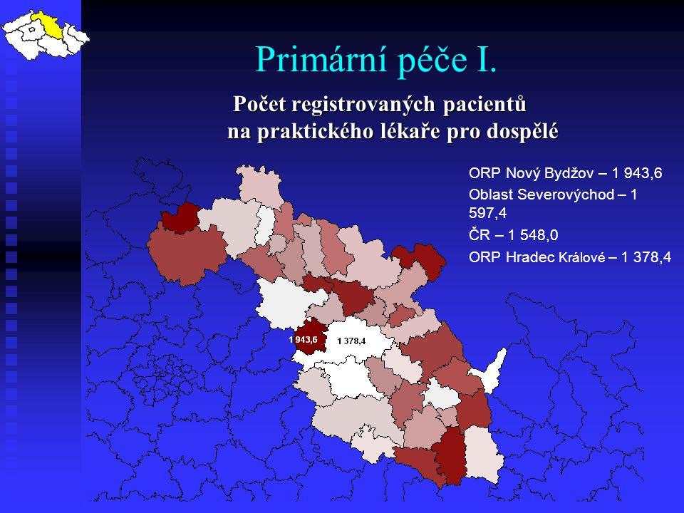 Primární péče I. Počet registrovaných pacientů na praktického lékaře pro dospělé ORP Nový Bydžov – 1 943,6 Oblast Severovýchod – 1 597,4 ČR – 1 548,0