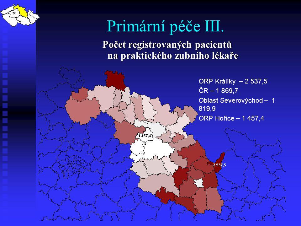 Primární péče III. Počet registrovaných pacientů na praktického zubního lékaře ORP Králíky – 2 537,5 ČR – 1 869,7 Oblast Severovýchod – 1 819,9 ORP Ho