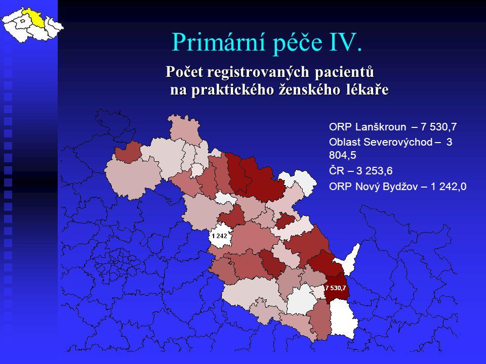 Primární péče IV. Počet registrovaných pacientů na praktického ženského lékaře ORP Lanškroun – 7 530,7 Oblast Severovýchod – 3 804,5 ČR – 3 253,6 ORP
